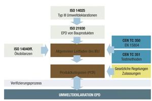 Grundlagen des IBU EPD Programms und die normativen Bezüge