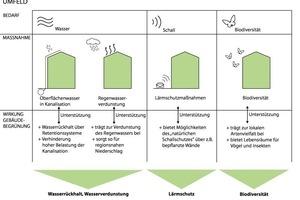 Darstellung der Synergien im Gebäudeumfeld in Bezug auf den Umgang mit Oberflächenwasser, Regenwasserverdunstung, Lärmschutzmaßnahmen und Biodiversität in Kombination mit Gebäudebegrünung