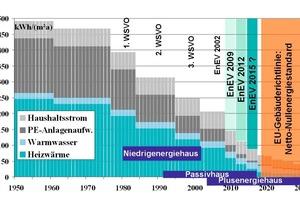 <br />Entwicklung der Energieeffizienz seit 1950: beschlossen ist die EnEV 2009. Im Jahr 2012 wird eine weitere Anpassung um etwa 30 Prozent stattfinden und um 2015 etwa der Passivhausstand für Neubauten verbindlich sein. Diese Anstrengungen sind erforderlich, weil Ende 2018 durch die bereits beschlossene EU-Gebäuderichtlinie der Netto-Nullenergiestandard für Neubauten eingeführt wird.