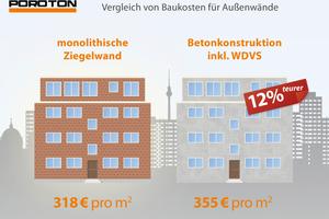 Die für die Schaffung bezahlbaren Wohnraums wichtigen Geschosswohnungsbauten sind mit Ziegeln günstiger zu realisieren als mit Beton