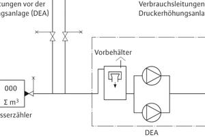 Mittelbarer Anschluss: Die DEA fördert das Trinkwasser aus einem Vorlagebehälter