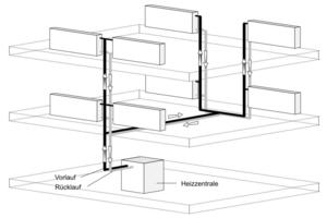 Die meisten älteren Bestandsgebäude verfügen über vertikale Zweirohrheizungen. Die Verbrauchswerte der Wohnungen werden in diesem Fall mit elektronischen (Funk-)Heizkostenverteilern erfasst