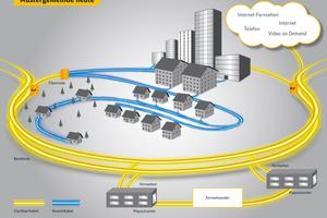 Hybrides Netz: Das Koaxialkabelnetz wird bedarfsgerecht mit Glasfaserkabel ergänzt und die Glasfaser kommt so immer näher zum Kunden