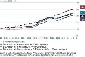 Entwicklung der Baukosten im Wohnungsbau ohne/mit Berücksichtigung der Umsatzsteuer und der EnEV-Verschärfungen im Vergleich zu den allgemeinen Lebenshaltungskosten