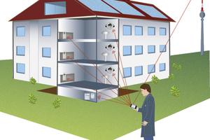 Beim Funksystem Minol mit Walk-by-Ablesung erfasst der Ableser die Verbrauchswerte für Wärme und Wasser außerhalb der Wohnungen