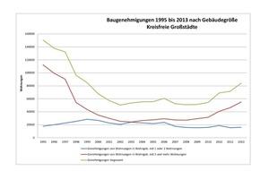 Baugenehmigungen für Großstädte 1995 bis 2013 nach Gebäudegröße