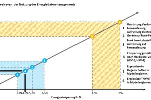 Abb. 4: Die erzielten Einsparungen durch das Energiedatenmanagement liegen weit über den Kosten für die Dienstleistung