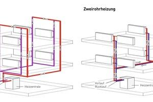 Bei Einrohrheizungen (links) werden alle Heizkörper über einen Heizstrang mit Wärme versorgt. In den Rohrleitungen in Wänden und Böden wird ständig heißes Wasser umgewälzt – dadurch entsteht eine Grundwärme in den Wohnungen