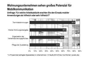 Haufe hat knapp 250 Spezialisten aus der Wohnungswirtschaft zu ihrem Nutzungsverhalten mobiler Anwendungen befragt