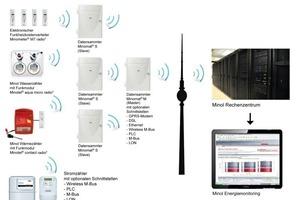 Die Fernauslesung beruht bei Minol auf einem Datensammler-Netzwerk. So lassen sich die Messgeräte sämtlicher Energiesparten mit unterschiedlichen Übertragungsarten integrieren