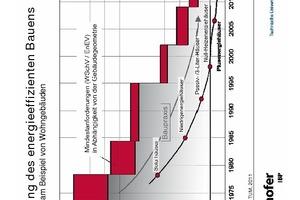 """Entwicklung des energieeffizienten Bauens<br /><div class=""""bildnachweis"""">in Deutschland am Beispiel von Wohngebäuden</div>"""