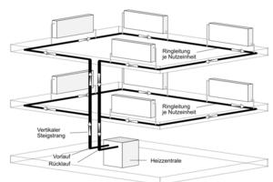 Im modernen Wohnungsbau sind horizontale Einrohrheizungen mit einer Ringleitung je Nutzeinheit üblich
