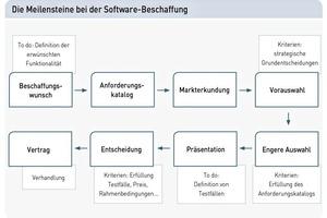 Am Anfang des Auswahlprozesses einer ERP-Software steht die sorgfältige Definition aller Anforderungen für die Ausschreibung