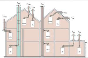 Ein relevantes Thema ist gerade in Mehrfamilienhäusern die Luft-/Abgasführung. Hier eine Übersicht der zur Verfügung stehenden Möglichkeiten