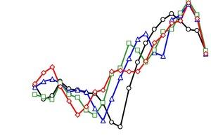 Verbesserung der Schalldämmung durch ein WDVS in Abhängigkeit von der Dämmstoffdicke d unter ansonsten gleichen Bedingungen. Bei Erhöhung der Dämmstoffdicke verschiebt sich die Resonanz des WDVS (Minimum im Kurvenverlauf) zu tiefen Frequenzen