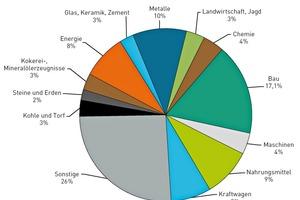 Darstellung der Anteile der sektoralen Endnachfrageproduktion ausgewählter Produktionssektoren an den direkten und indirekten TMR-Auswirkungen für Deutschland im Jahr 2000 [Fraunhofer IBP nach Bringezu und Acosta-Fernandez 2007]