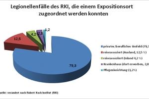 Bild 1: Das Robert-Koch-Institut konnte einen großen Teil der gemeldeten Legionellenfälle dem häuslichen Umfeld zuordnen - fast 80 %