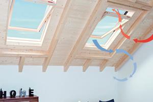 Elektrische Dachfenster mit intelligenten Steuerungen und Fenster mit werkseitig integrierten Zuluftelementen sind passgenaue Lösungen zur nutzerunabhängigen Stoßlüftung bzw. Dauerlüftung
