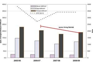Entwicklung des Energieverbrauchs Strom und Erdgas sowie des Primärenergieverbrauchs, gradtagsnormiert, Gradtagszahlen 20/15 Berlin-Tempelhof<sup>[</sup><sup>1</sup><sup>]</sup><br />