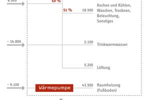 Energieflüsse in kWh/a 2012 (Hochrechnung von Messwerten des 1. Halbjahres)