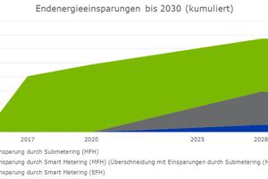 Bild 6: Im Gegensatz zu den Smart Metern ermöglicht das Submetering kurzfristige Energieeinsparungen durch die unterjährige Verbrauchsinformation