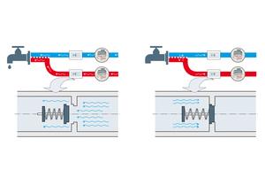 Mit Rückflussverhinderer: Die Feder lässt den Wasserdurchfluss nur in Richtung der Armaturen zu. Bei Druckschwankungen blockiert sie den Rückfluss und sichert so ein exaktes Messergebnis