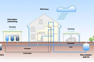 Grafik 1: Wasserkreislauf