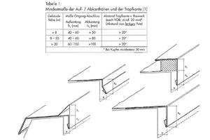 """Bild 8: Auszug aus der Richtlinie """"Metallanschlüsse an Putz und Wärmedämm-Verbundsysteme"""", Ausgabe 2003<br />Herausgeber: Fachverband Ausbau und Fassade, Baden-Württemberg"""