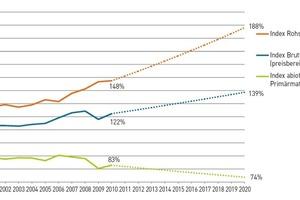 Prognostizierte Entwicklung der Rohstoffproduktivität von 1994 bis 2020 auf Basis der durchschnittlichen jährlichen Entwicklung (Berechnung Fraunhofer IBP auf Basis des Statistischen Bundesamts Wiesbaden 2012)