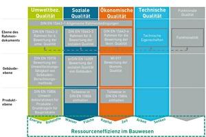 Normen des CEN/TC 350<br />In der Norm DIN EN 15804 finden sich bereits Vorschläge für geeignete Indikatoren<br />zur Messung des Ressourceneinsatzes auf der Produktebene [Fraunhofer IBP nach Bringezu und Acosta-Fernandez 2007]