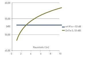 Klare Definition über das Schalldämm-Maß (blau): Bei gegebener Schalldämmung des Trennbauteils (53 dB) steigt die Standard-Schallpegeldifferenz (rot) im schutzbedürftigen Empfangsraum stetig an<br />