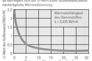 Grafik: Ab ca. 15 cm Dämmstoffdicke wird die Dämmwirkung nicht mehr wesentlich erhöht