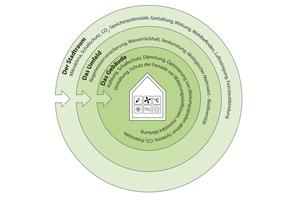 Wirkpotenziale der Gebäudebegrünung auf den Stadtraum, das Grundstück und das Gebäude