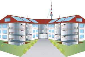 Das Funksystem mit Fernablesung ist die Grundlage für ein umfangreiches Energiemanagement der Immobilie