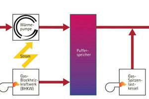 Energiekonzept mit Abwasserwärme des Projekts SeelbergWohnen, Stuttgart