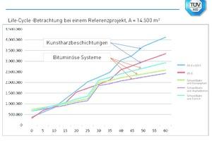 Oberflächen-Schutzsysteme im Vergleich:<br />Life-Cycle Betrachtung bei einem Referenzprojekt, A=14.500m²<br /><br /><br />