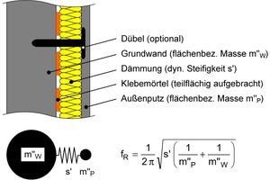 Prinzipskizze einer massiven Außenwand mit WDVS. Im unteren Teil der Skizze ist das akustische Wirkungsprinzip (Masse-Feder-Masse System) mit der Resonanzfrequenz f<sub>R</sub> dargestellt