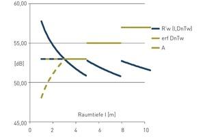Definition über die Standard-Schallpegeldifferenz (rot): Die erforderliche Schalldämmung (blau) kann nur in Kombination mit Informationen über die Raumtiefe bestimmt werden<br />