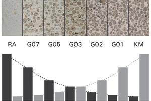 Bild 1: Verlauf der Festbetoneigenschaften bei einer schrittweisen Erhöhung der Porosität