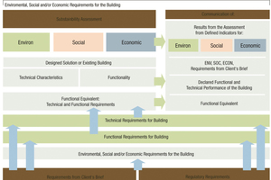 Der Weg von den Anforderungen des Bauherrn bis zu den möglichen Auswirkungen (siehe communication) des geplanten Gebäudes auf die Umwelt