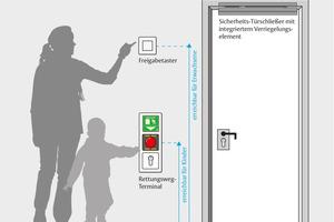 Fluchttürverriegelung mit Fluchttürterminal, kombiniert mit dem Sicherheitstürschließer<br />