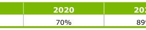 Bild 5: Durchdringungsrate Funktechnologie zur Verbrauchsablesung (Prognose von ista Deutschland auf der Basis von Brancheninformationen)