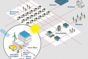 Smart Powered Building – das Gebäude im Smart Grid
