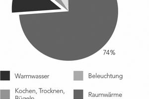 In Wohngebäuden liegen die Energieverluste bei der zentralen Warmwasserbereitung nachweislich zwischen 42,4 und 47,7 % (Quelle: FfE Forschungsgesellschaft für Energiewirtschaft, Juli 2011)