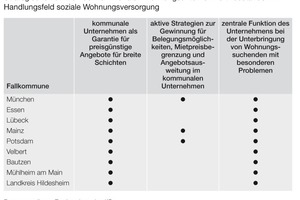 Abbildung 1: Bewertung des Handlungsbedarfs in verschiedenen kommunalen Aufgabenbereichen durch die Kommune<br />
