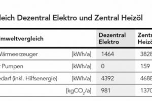 Der Systemvergleich zeigt, welch hohes Einsparpotenzial in der dezentralen Warmwasserbereitung steckt
