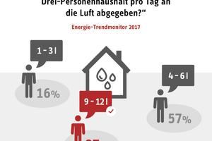 In einem Drei-Personen-Haushalt werden pro Tag zwischen 9 und 12 l Wasser an die Raumluft abgegeben. Die meisten Deutschen glauben, dass es weniger Feuchtigkeit ist