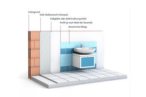 Unterputze auf Kalk- und Kalkzementbasis eignen sich sowohl als Untergrund für Fliesen und Platten als auch für die Gestaltung von Putzoberflächen