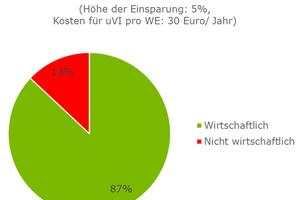 Bild 2: Bereits bei Einsparungen von 5% und jährlichen Kosten von 30Euro pro Wohneinheit erreicht die Maßnahme eine hohe Wirtschaftlichkeit