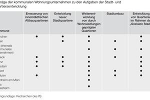 Tabelle 2: Bedeutung der kommunalen Wohnungsbestände für die soziale Wohnungsversorgung<br />